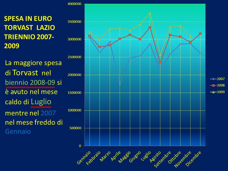 SPESA IN EURO TORVAST LAZIO TRIENNIO 2007- 2009 La maggiore spesa di Torvast nel biennio 2008-09 si è avuto nel mese caldo di Luglio mentre nel 2007 n