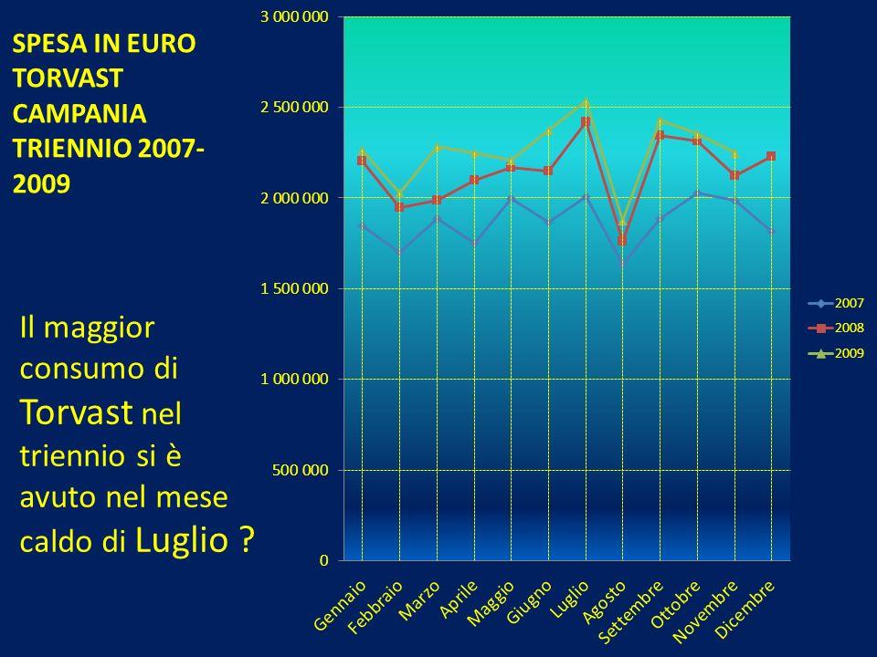 Il maggior consumo di Torvast nel triennio si è avuto nel mese caldo di Luglio ? SPESA IN EURO TORVAST CAMPANIA TRIENNIO 2007- 2009