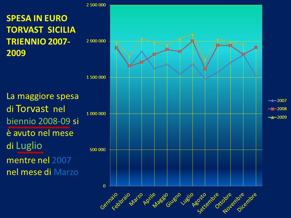 SPESA IN EURO TORVAST SICILIA TRIENNIO 2007- 2009 La maggiore spesa di Torvast nel biennio 2008-09 si è avuto nel mese di Luglio mentre nel 2007 nel m