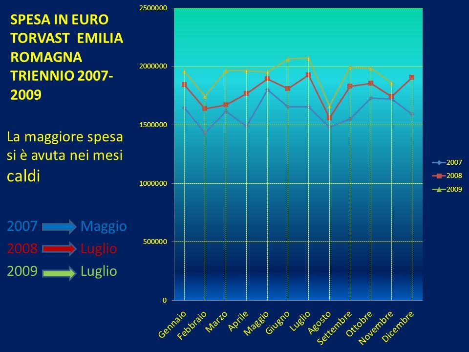 SPESA IN EURO TORVAST EMILIA ROMAGNA TRIENNIO 2007- 2009 La maggiore spesa si è avuta nei mesi caldi 2007 Maggio 2008 Luglio 2009 Luglio