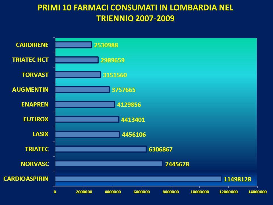 PRIMI 10 FARMACI CONSUMATI IN LOMBARDIA NEL TRIENNIO 2007-2009