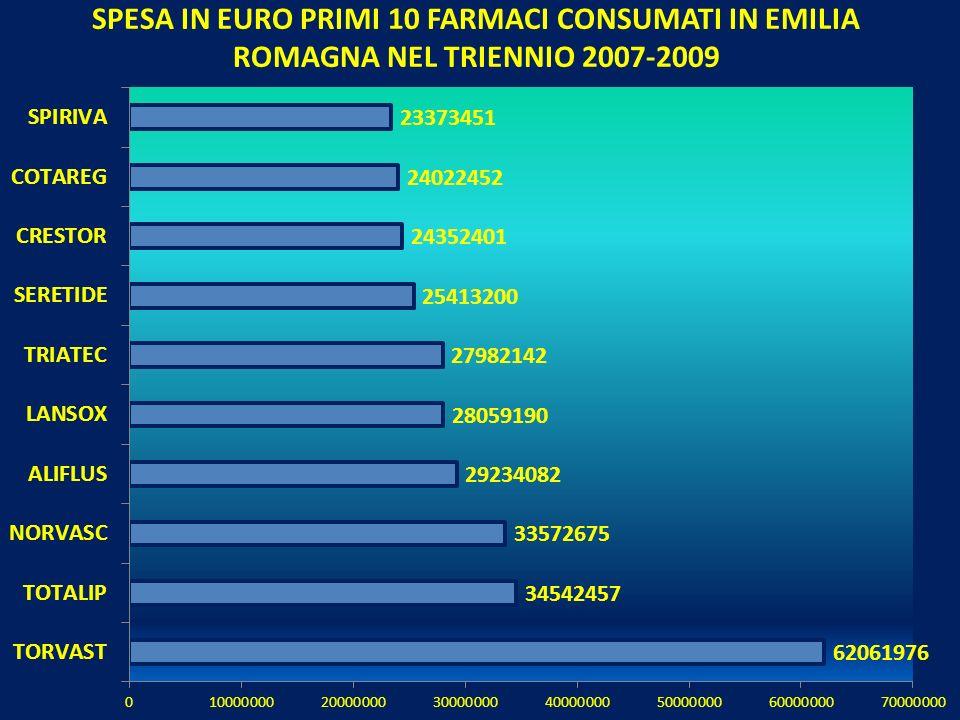 SPESA IN EURO PRIMI 10 FARMACI CONSUMATI IN EMILIA ROMAGNA NEL TRIENNIO 2007-2009