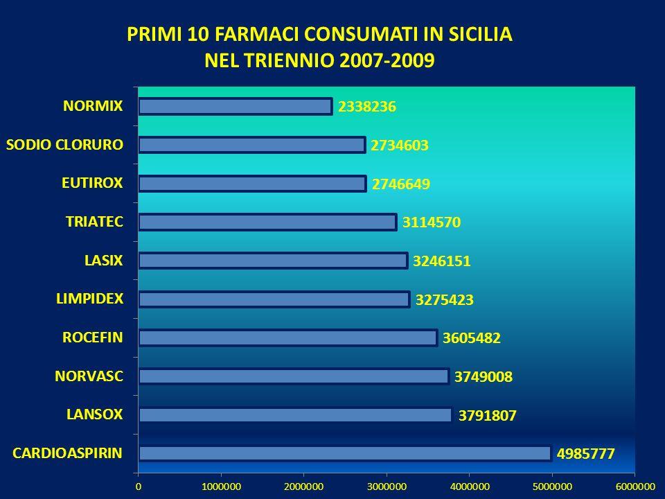 PRIMI 10 FARMACI CONSUMATI IN SICILIA NEL TRIENNIO 2007-2009