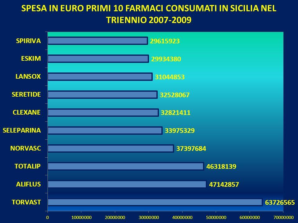 SPESA IN EURO PRIMI 10 FARMACI CONSUMATI IN SICILIA NEL TRIENNIO 2007-2009