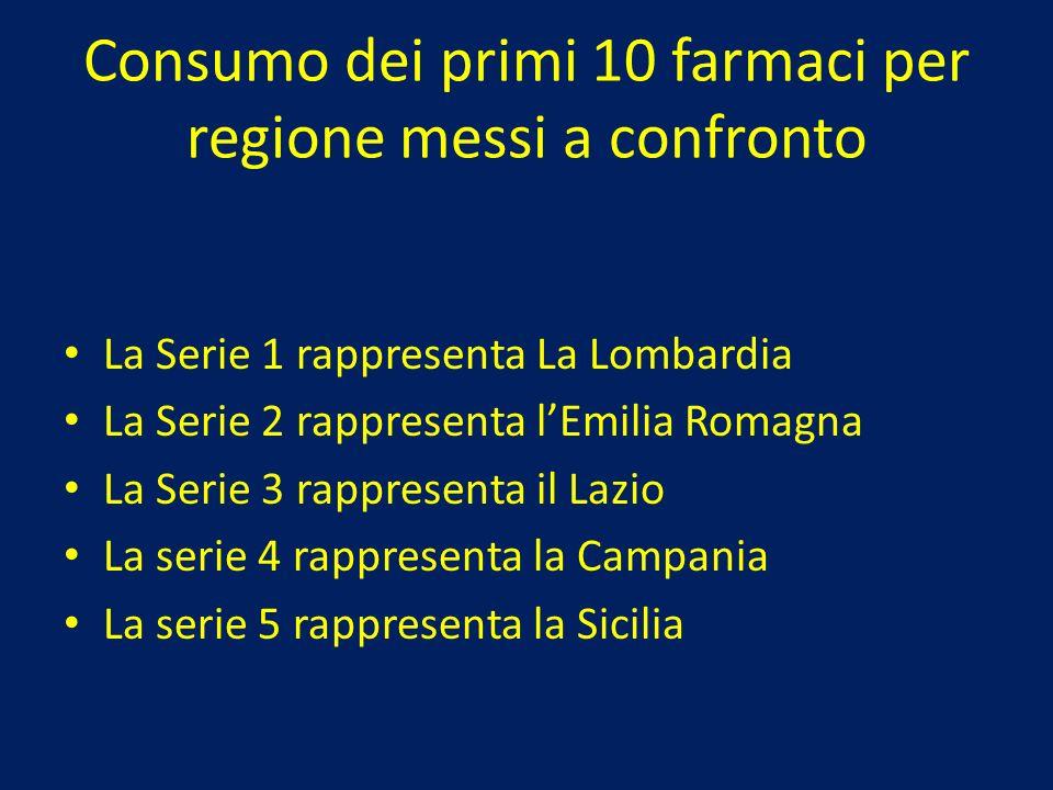 Consumo dei primi 10 farmaci per regione messi a confronto La Serie 1 rappresenta La Lombardia La Serie 2 rappresenta lEmilia Romagna La Serie 3 rappr