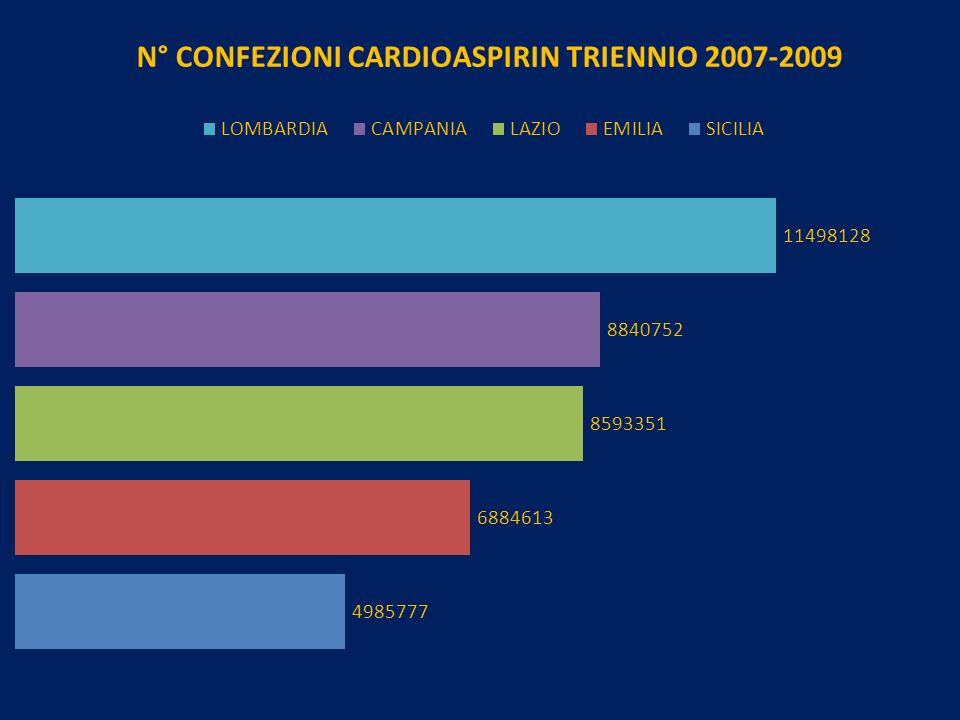 N° CONFEZIONI CARDIOASPIRINA LOMBARDIA TRIENNIO 2007- 2009 Il maggior consumo di Cardioaspirina nel triennio si è avuto nei mesi caldi 2007 Maggio 2008 Luglio 2009 Giugno