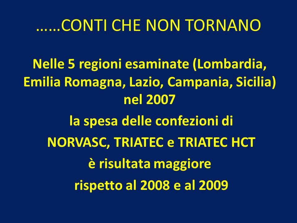 ……CONTI CHE NON TORNANO Nelle 5 regioni esaminate (Lombardia, Emilia Romagna, Lazio, Campania, Sicilia) nel 2007 la spesa delle confezioni di NORVASC,
