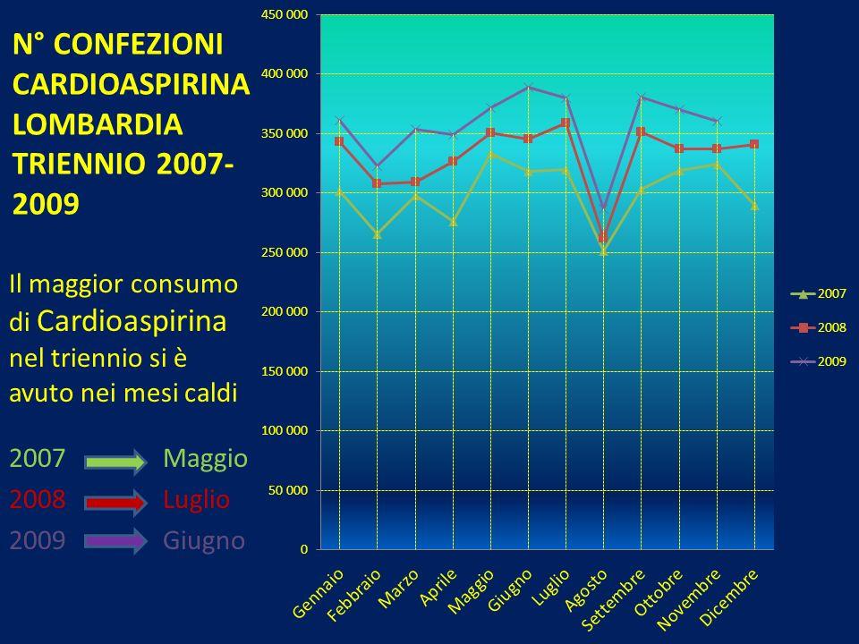 N° CONFEZIONI CARDIOASPIRINA LOMBARDIA TRIENNIO 2007- 2009 Il maggior consumo di Cardioaspirina nel triennio si è avuto nei mesi caldi 2007 Maggio 200