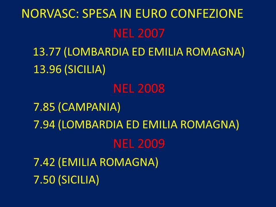 NORVASC: SPESA IN EURO CONFEZIONE NEL 2007 13.77 (LOMBARDIA ED EMILIA ROMAGNA) 13.96 (SICILIA) NEL 2008 7.85 (CAMPANIA) 7.94 (LOMBARDIA ED EMILIA ROMA