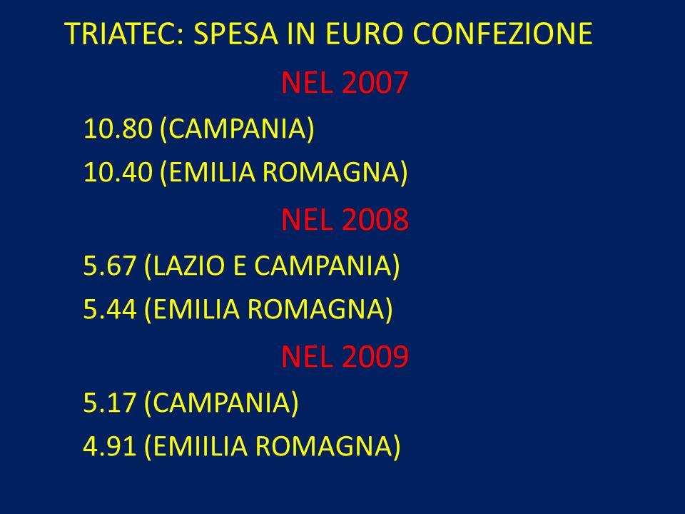 TRIATEC: SPESA IN EURO CONFEZIONE NEL 2007 10.80 (CAMPANIA) 10.40 (EMILIA ROMAGNA) NEL 2008 5.67 (LAZIO E CAMPANIA) 5.44 (EMILIA ROMAGNA) NEL 2009 5.1