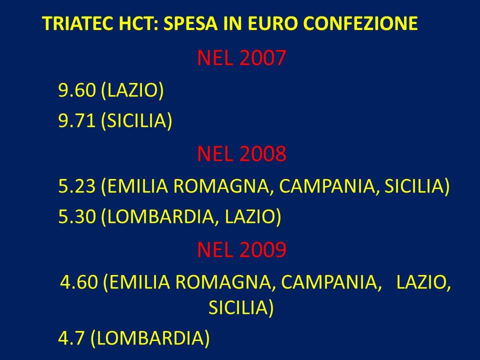 TRIATEC HCT: SPESA IN EURO CONFEZIONE NEL 2007 9.60 (LAZIO) 9.71 (SICILIA) NEL 2008 5.23 (EMILIA ROMAGNA, CAMPANIA, SICILIA) 5.30 (LOMBARDIA, LAZIO) N