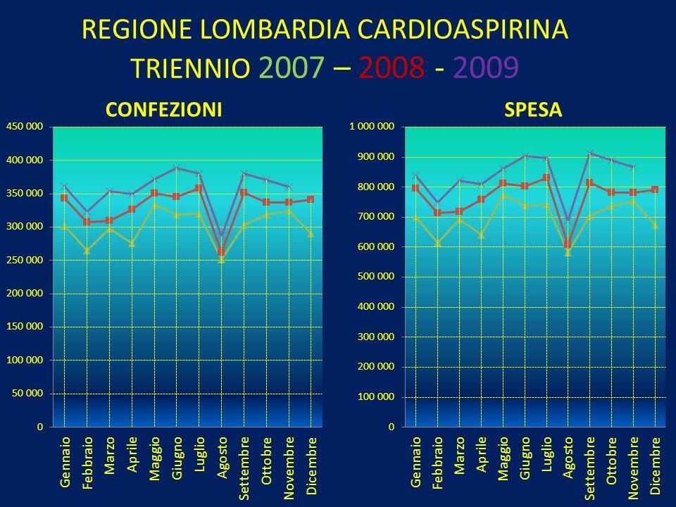 REGIONE EMILIA ROMAGNA TORVAST TRIENNIO 2007 – 2008 - 2009 SPESA CONFEZIONI