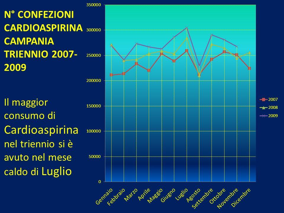 N° CONFEZIONI CARDIOASPIRINA CAMPANIA TRIENNIO 2007- 2009 Il maggior consumo di Cardioaspirina nel triennio si è avuto nel mese caldo di Luglio
