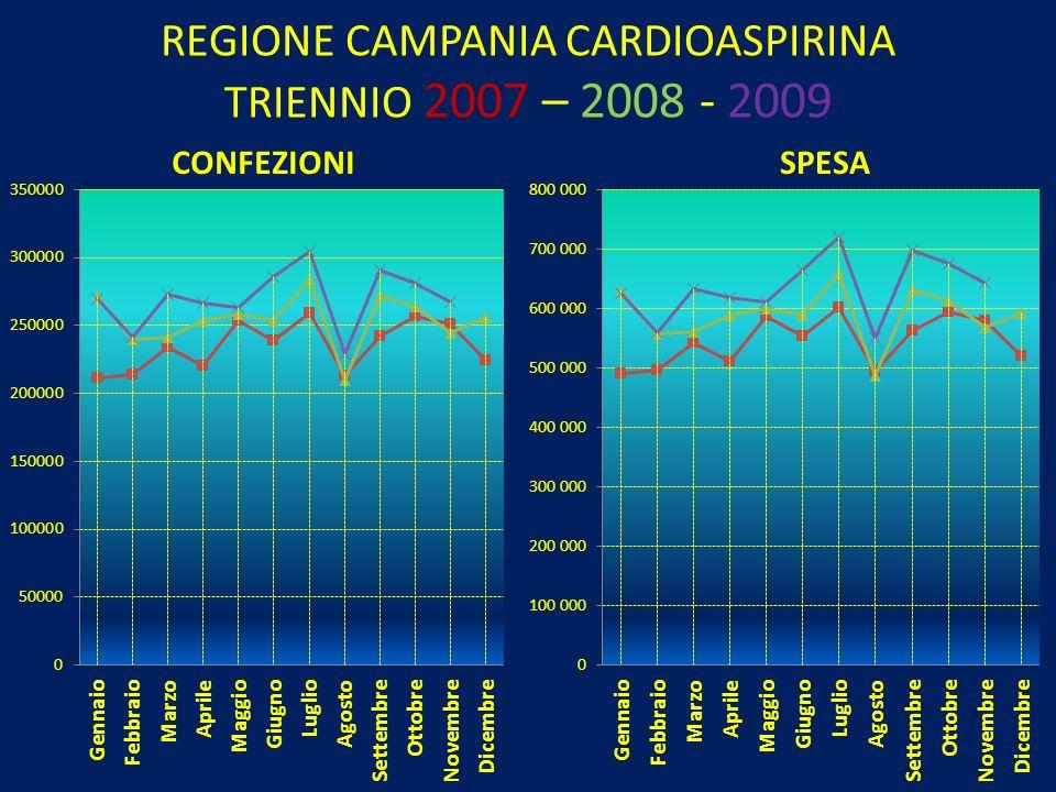……CONTI CHE NON TORNANO Nelle 5 regioni esaminate (Lombardia, Emilia Romagna, Lazio, Campania, Sicilia) nel 2007 la spesa delle confezioni di NORVASC, TRIATEC e TRIATEC HCT è risultata maggiore rispetto al 2008 e al 2009