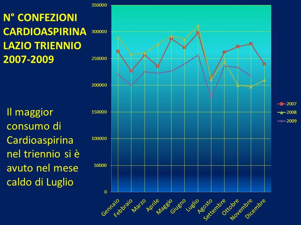 N° CONFEZIONI CARDIOASPIRINA LAZIO TRIENNIO 2007-2009 Il maggior consumo di Cardioaspirina nel triennio si è avuto nel mese caldo di Luglio