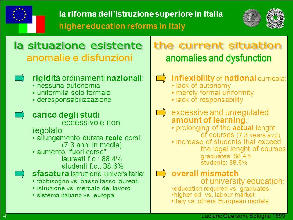 Luciano Guerzoni, Bologna 1999 rigidità ordinamenti nazionali: nessuna autonomia uniformità solo formale deresponsabilizzazione inflexibility of natio