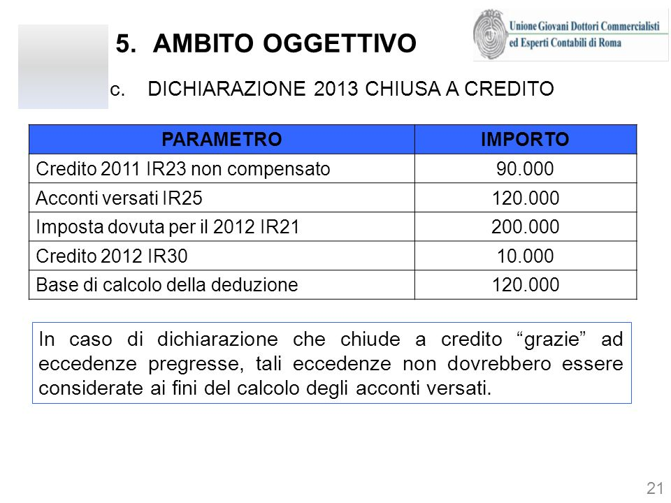 5.AMBITO OGGETTIVO 21 PARAMETROIMPORTO Credito 2011 IR23 non compensato90.000 Acconti versati IR25120.000 Imposta dovuta per il 2012 IR21200.000 Credi