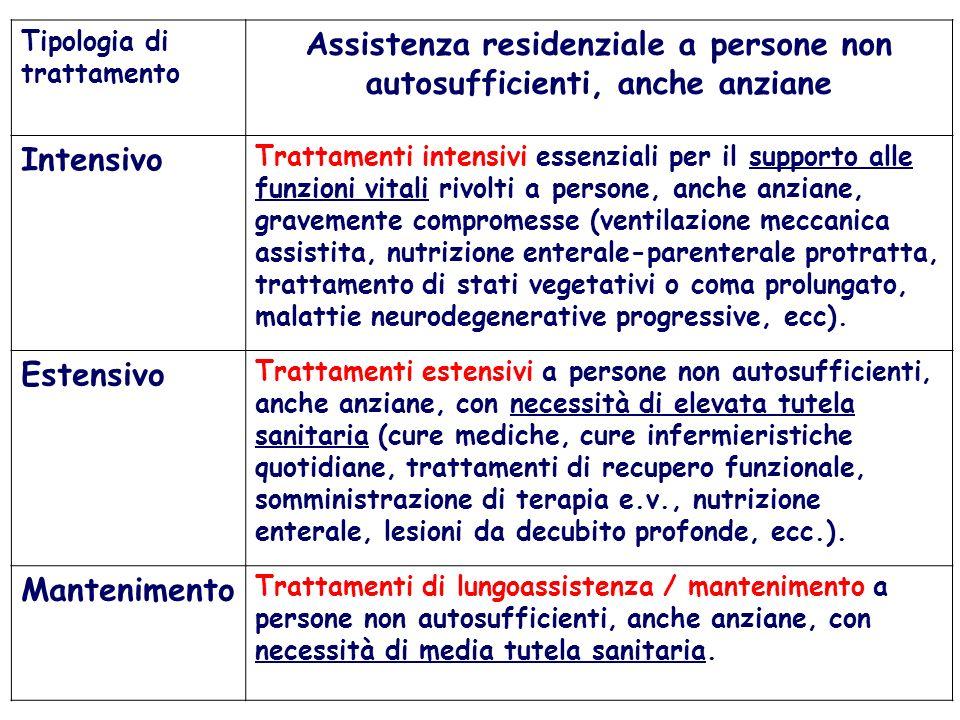 Tipologia di trattamento Assistenza residenziale a persone non autosufficienti, anche anziane Intensivo Trattamenti intensivi essenziali per il suppor