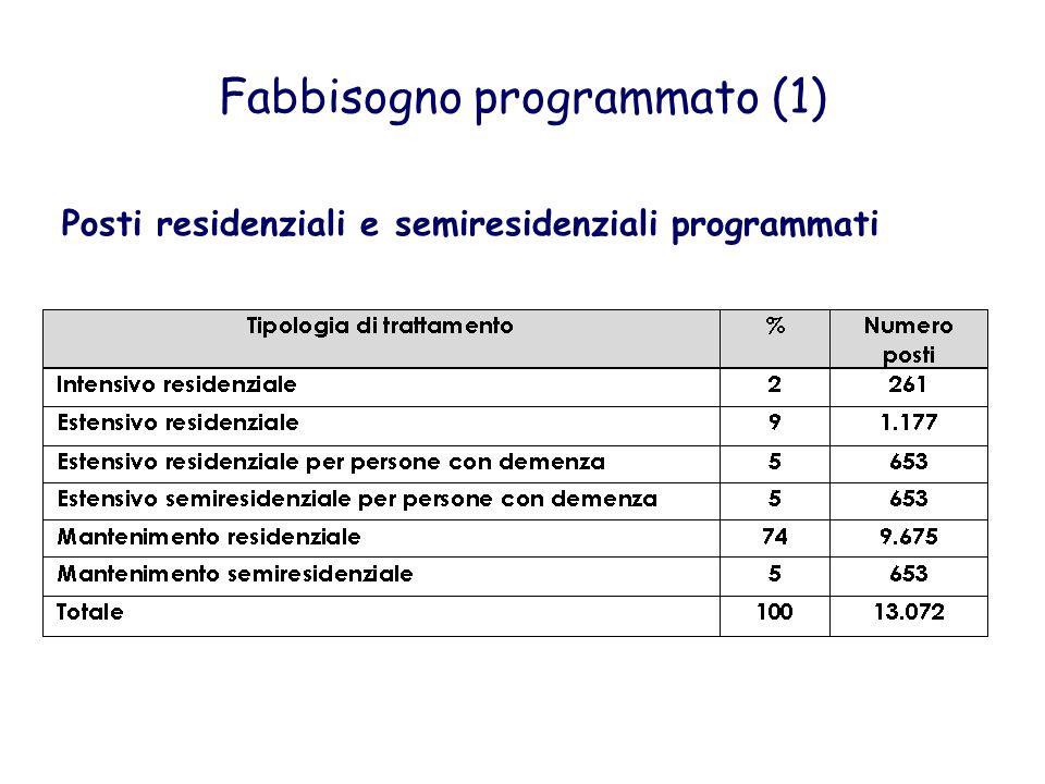 Fabbisogno programmato (1) Posti residenziali e semiresidenziali programmati