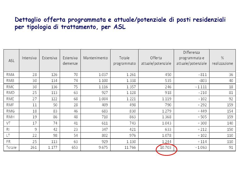 Dettaglio offerta programmata e attuale/potenziale di posti residenziali per tipologia di trattamento, per ASL