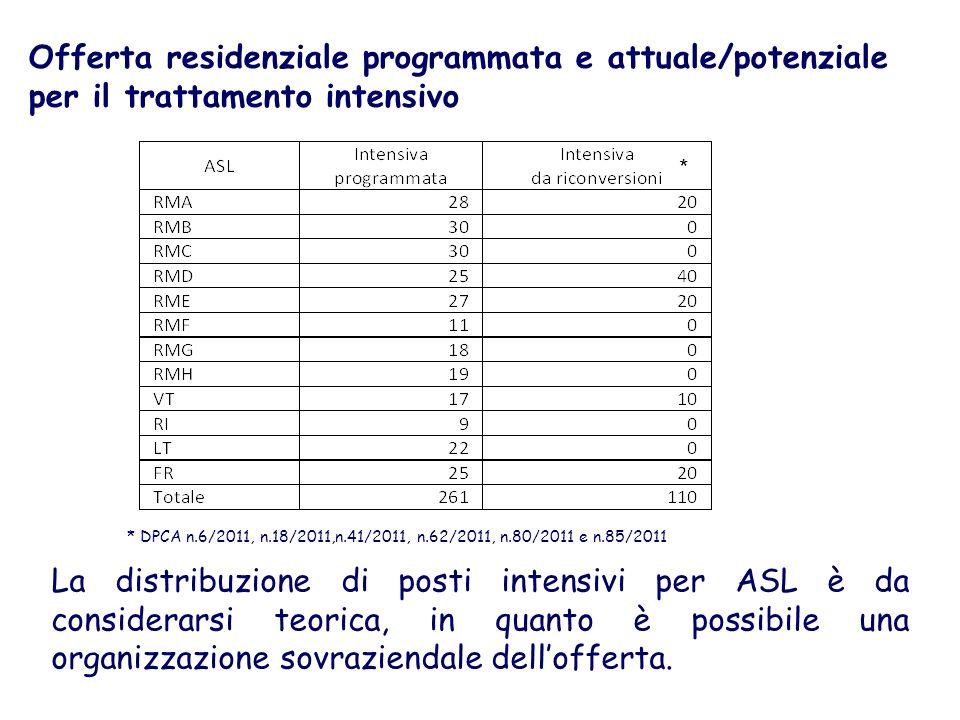 Offerta residenziale programmata e attuale/potenziale per il trattamento intensivo * DPCA n.6/2011, n.18/2011,n.41/2011, n.62/2011, n.80/2011 e n.85/2