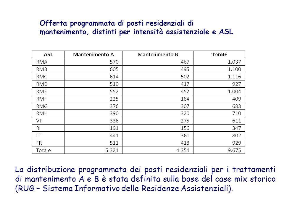Offerta programmata di posti residenziali di mantenimento, distinti per intensità assistenziale e ASL La distribuzione programmata dei posti residenzi
