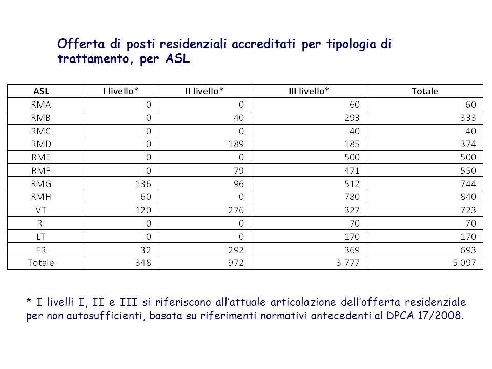 Offerta di posti residenziali accreditati per tipologia di trattamento, per ASL * I livelli I, II e III si riferiscono allattuale articolazione dellof