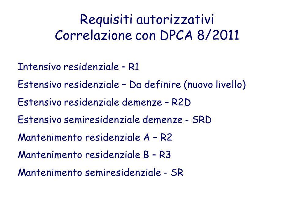 Requisiti autorizzativi Correlazione con DPCA 8/2011 Intensivo residenziale – R1 Estensivo residenziale – Da definire (nuovo livello) Estensivo reside