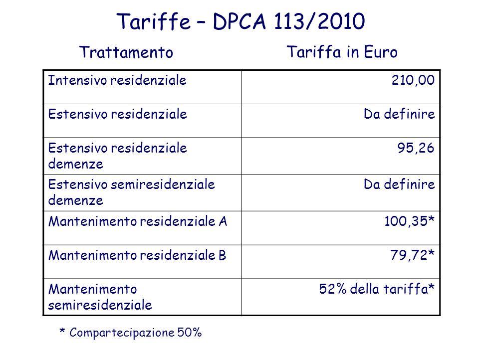 Tariffe – DPCA 113/2010 Intensivo residenziale210,00 Estensivo residenzialeDa definire Estensivo residenziale demenze 95,26 Estensivo semiresidenziale