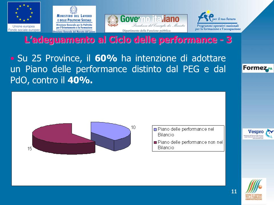 11 Ladeguamento al Ciclo delle performance - 3 Ladeguamento al Ciclo delle performance - 3 Su 25 Province, il 60% ha intenzione di adottare un Piano d