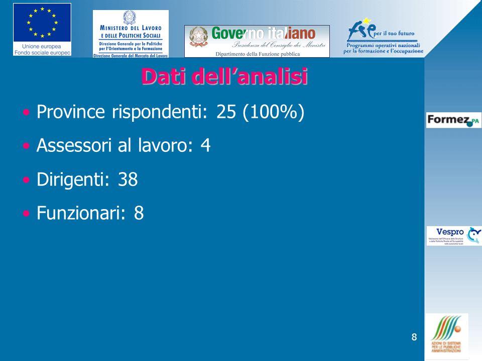8 Dati dellanalisi Dati dellanalisi Province rispondenti: 25 (100%) Assessori al lavoro: 4 Dirigenti: 38 Funzionari: 8