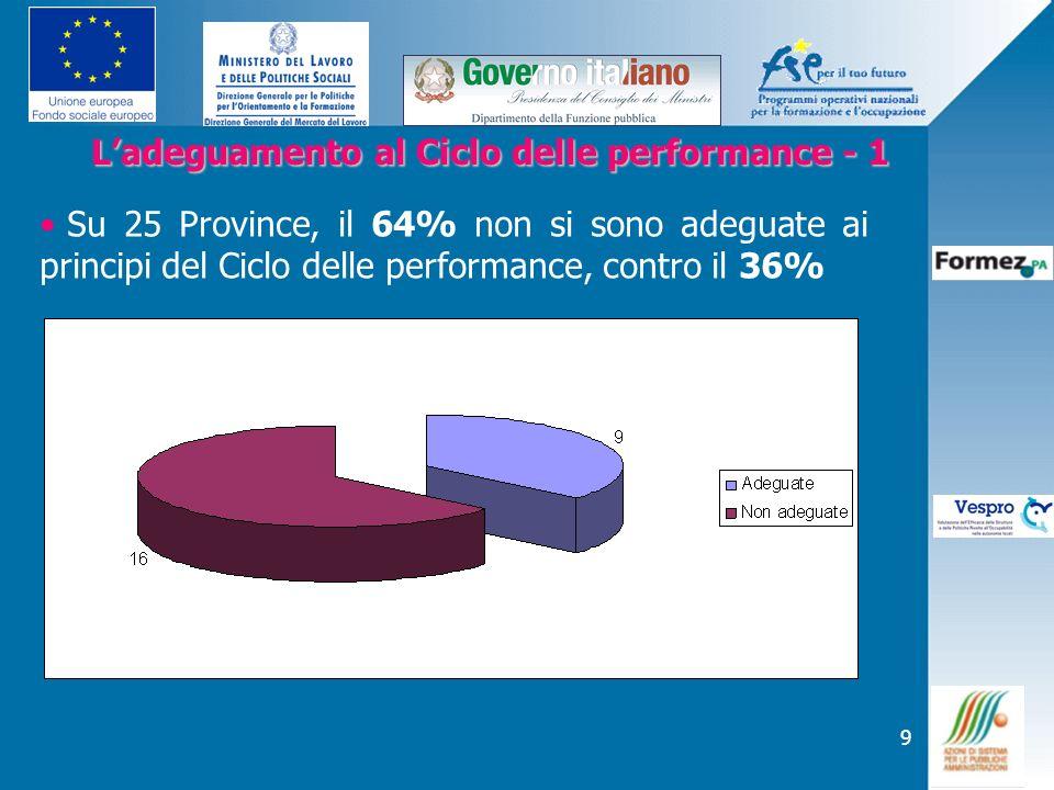 10 Ladeguamento al Ciclo delle performance - 2 Ladeguamento al Ciclo delle performance - 2 Su 25 Province, il 84% non ha adottato un Piano delle performance, contro il 16%.