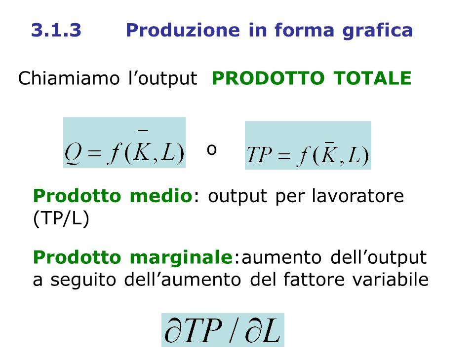 Chiamiamo loutput PRODOTTO TOTALE Prodotto medio: output per lavoratore (TP/L) Prodotto marginale:aumento delloutput a seguito dellaumento del fattore