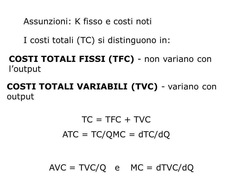 Assunzioni: K fisso e costi noti I costi totali (TC) si distinguono in: COSTI TOTALI FISSI (TFC) - non variano con loutput COSTI TOTALI VARIABILI (TVC