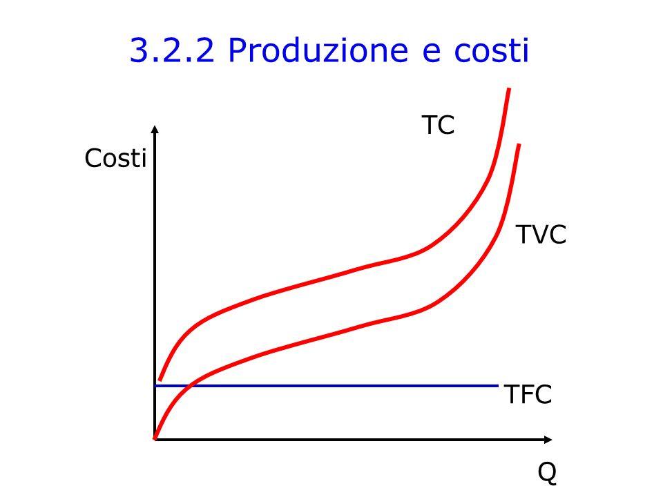 Costi Q TFC TVC TC 3.2.2 Produzione e costi
