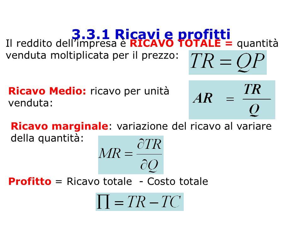 3.3.1 Ricavi e profitti Il reddito dellimpresa è RICAVO TOTALE = quantità venduta moltiplicata per il prezzo: Ricavo Medio: ricavo per unità venduta: