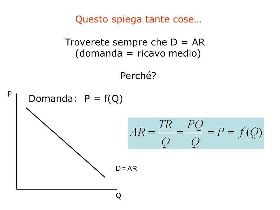 Questo spiega tante cose… Troverete sempre che D = AR (domanda = ricavo medio) Perché? Q P Domanda: P = f(Q) D = AR