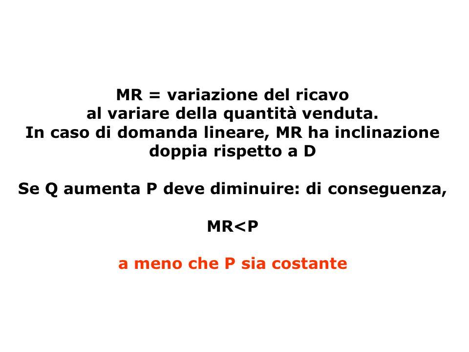 MR = variazione del ricavo al variare della quantità venduta. In caso di domanda lineare, MR ha inclinazione doppia rispetto a D Se Q aumenta P deve d
