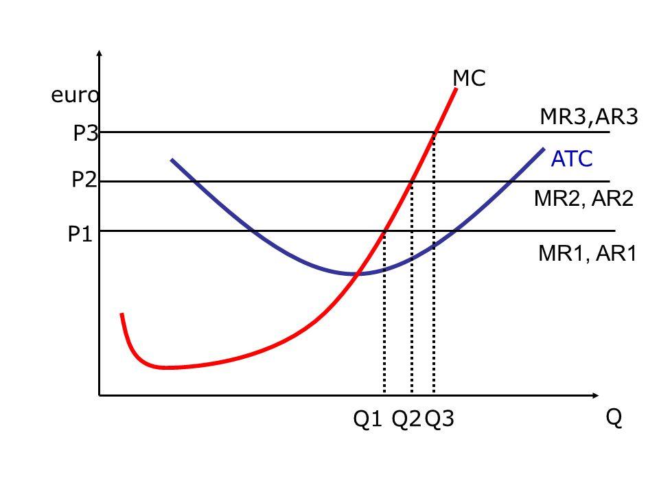 euro Q P3 MR3,AR3 MC ATC Q3 P1 MR1, AR1 Q1 P2 MR2, AR2 Q2