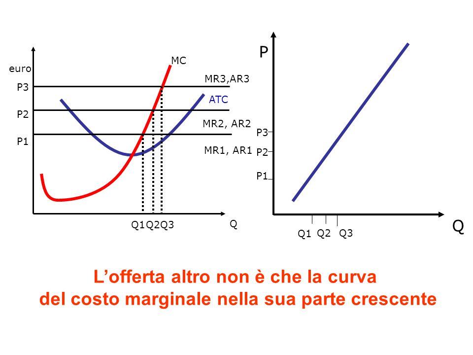 Lofferta altro non è che la curva del costo marginale nella sua parte crescente euro Q P3 MR3,AR3 MC ATC Q3 P1 MR1, AR1 Q1 P2 MR2, AR2 Q2 P Q Q1 Q2Q3