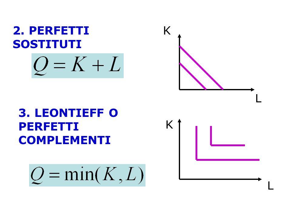 2. PERFETTI SOSTITUTI 3. LEONTIEFF O PERFETTI COMPLEMENTI L K L K
