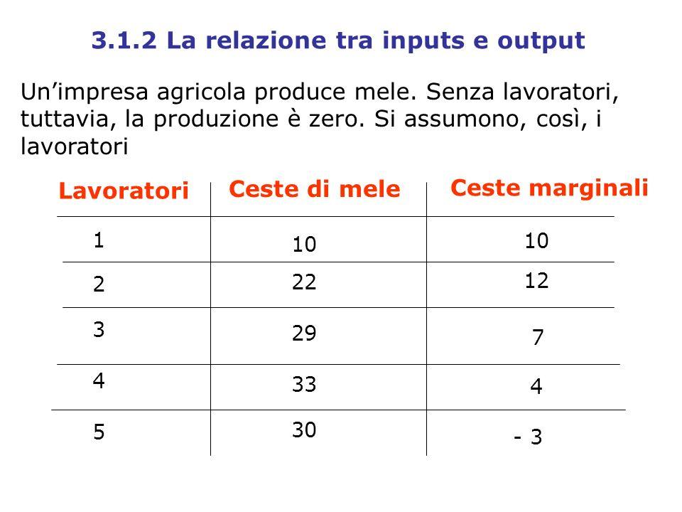 Unimpresa agricola produce mele. Senza lavoratori, tuttavia, la produzione è zero. Si assumono, così, i lavoratori Lavoratori Ceste di mele 1 2 3 4 5