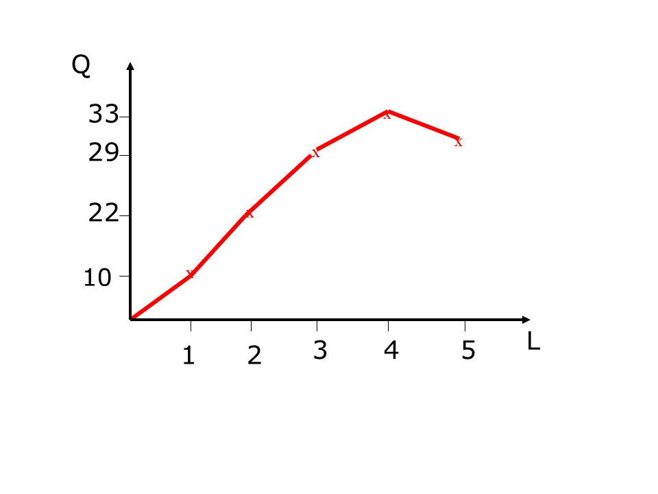 Ciò illustra la LEGGE DEI RENDIMENTI DECRESCENTI (Importante - solo nel breve periodo!) Quando aumenti continui di un fattore variabile si aggiungono alla quantità fissa di un altro fattore loutput finale aumenta prima a tassi crescenti e successivamente decrescenti, fino a diminuire La legge vale per qualunque fattore diverso dal lavoro, es.