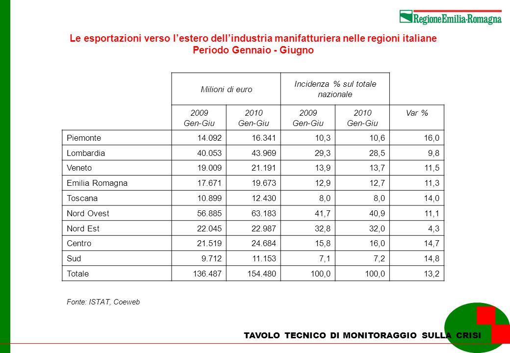 Le esportazioni verso lestero dellindustria manifatturiera nelle regioni italiane Periodo Gennaio - Giugno Milioni di euro Incidenza % sul totale nazi