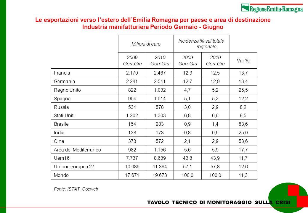 Fonte: ISTAT, Coeweb Le esportazioni verso lestero dellEmilia Romagna per paese e area di destinazione Industria manifatturiera Periodo Gennaio - Giug