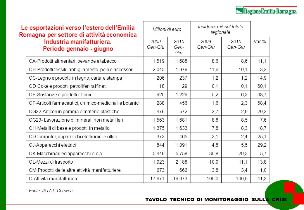 TAVOLO TECNICO DI MONITORAGGIO SULLA CRISI Le esportazioni verso lestero dellEmilia Romagna per settore di attività economica Industria manifatturiera