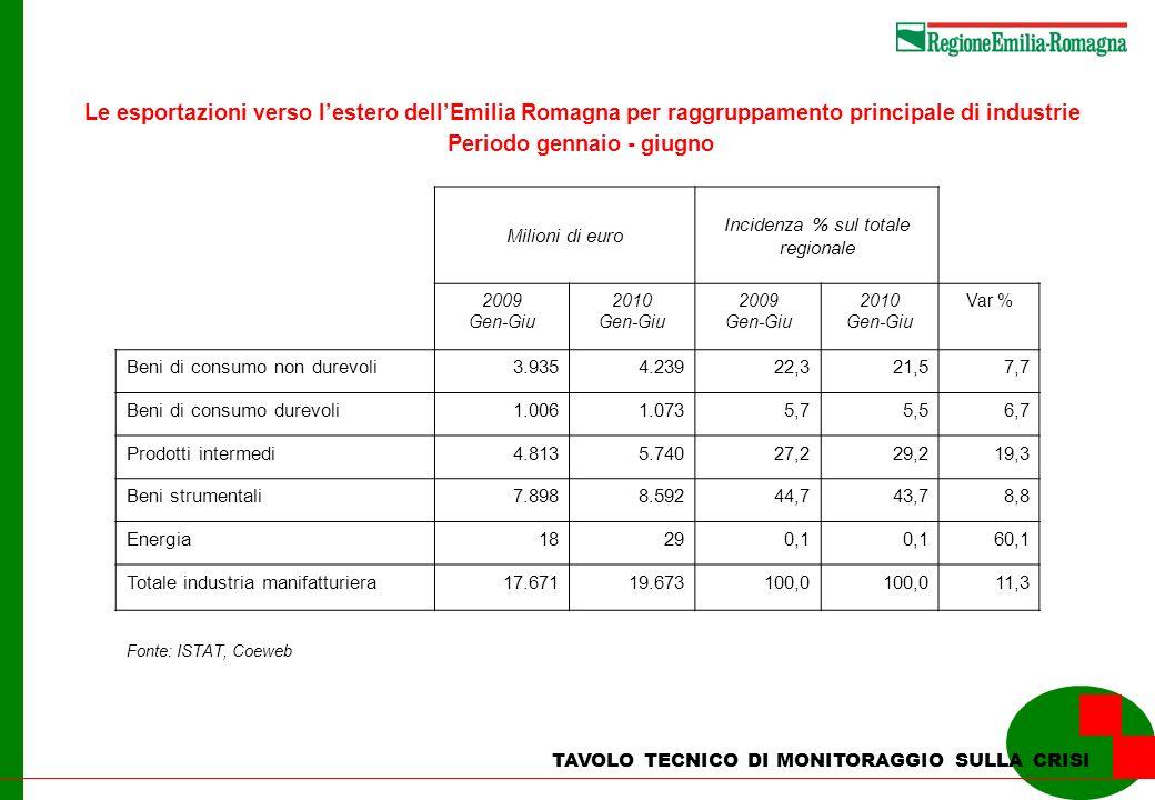 TAVOLO TECNICO DI MONITORAGGIO SULLA CRISI Le esportazioni verso lestero dellEmilia Romagna per raggruppamento principale di industrie Periodo gennaio