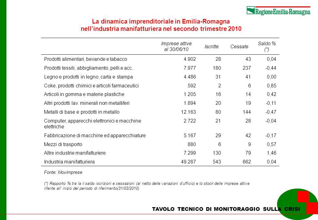 La dinamica imprenditoriale in Emilia-Romagna nellindustria manifatturiera nel secondo trimestre 2010 TAVOLO TECNICO DI MONITORAGGIO SULLA CRISI Impre