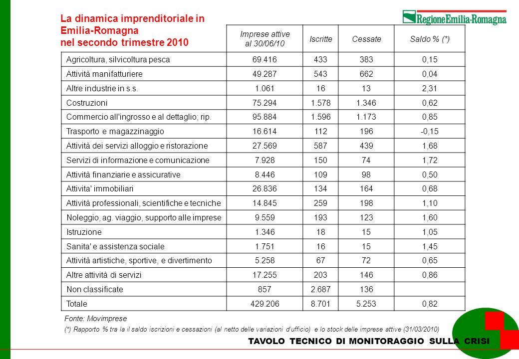 La dinamica imprenditoriale in Emilia-Romagna nel secondo trimestre 2010 TAVOLO TECNICO DI MONITORAGGIO SULLA CRISI Fonte: Movimprese Imprese attive a