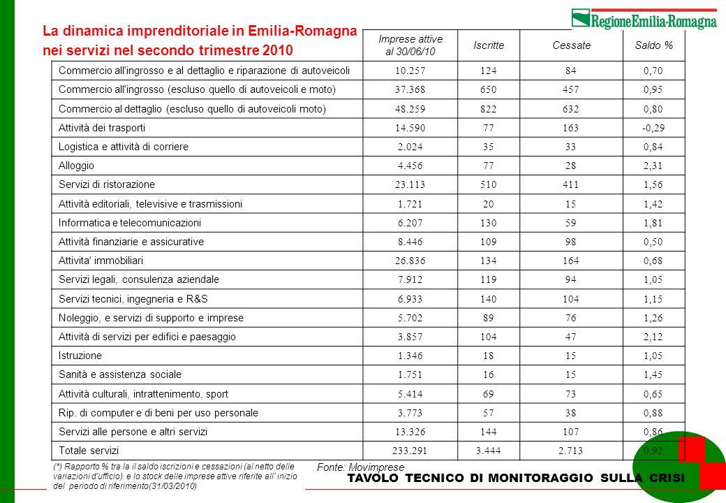 La dinamica imprenditoriale in Emilia-Romagna nei servizi nel secondo trimestre 2010 TAVOLO TECNICO DI MONITORAGGIO SULLA CRISI Fonte: Movimprese (*)